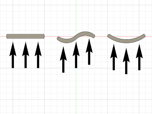 リング形状による抵抗